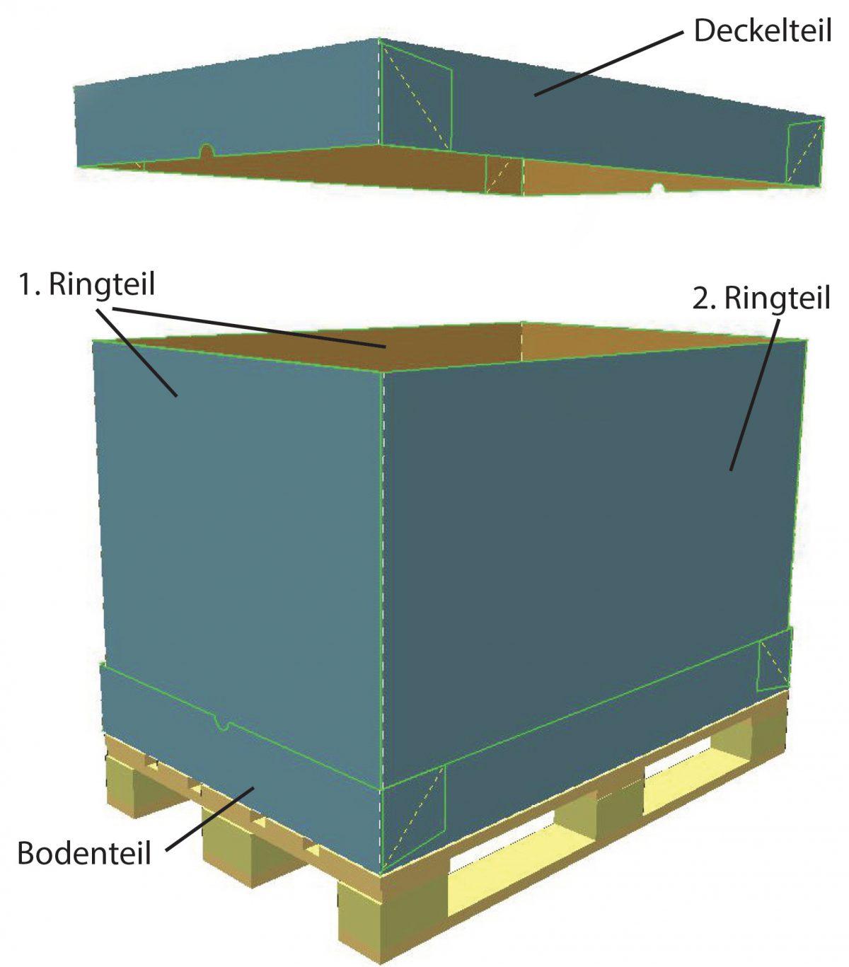 Wellpapp Container Beschreibung Exportbehaelter